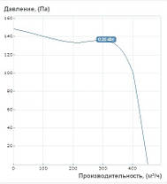 "Центробежный вентилятор ""Улитка"" Вентс ВЦУН 200 Х 93-1,1/2 (1900 м³/ч - 1300 Па), фото 3"
