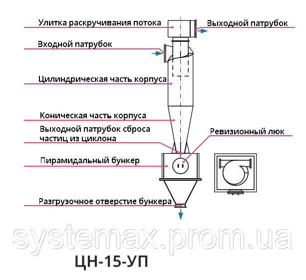 Конструкция, принцип работы циклон ЦН-15-1400х1УП