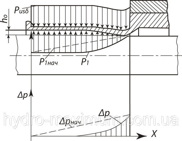 Рис. 2. Схема нагрузки и деформации металлического уплотнения