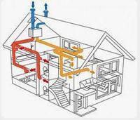 Проверка технического состояния  вентиляционных каналов