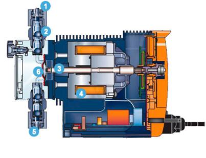 Конструкция дозирующего насоса Emec на хлор и Phс авто–регулировкой (VMS PO 0706FP)