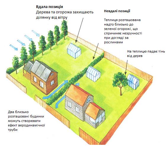 Приклади розташування на території