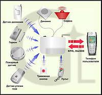Охранная GSM сигнализация G-3 квартиры, дома, дачи, гаража