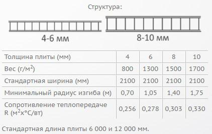 Вес поликарбоната