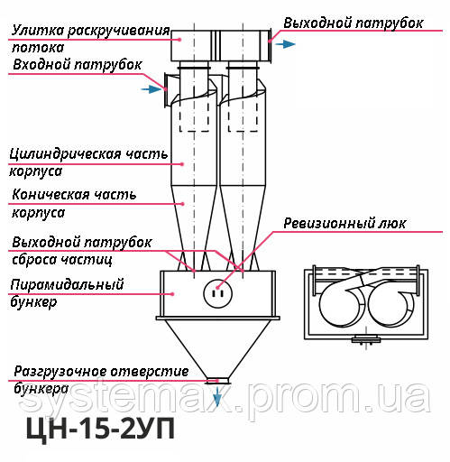 Конструкция, принцип работы циклон ЦН-15-400х2УП