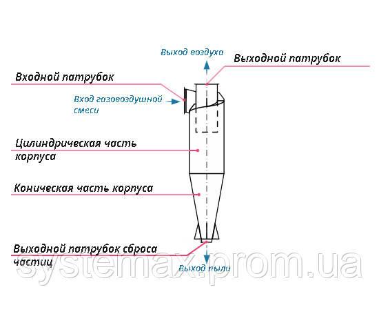 Конструкция, принцип работы циклон ЦН-15-550