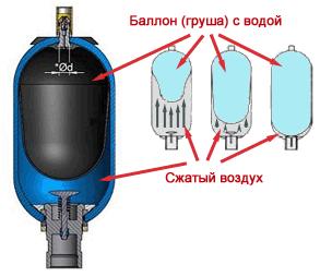 Гидроаккуумуляторы, гидропреобразователи и кондиционеры рабочей жидкости.