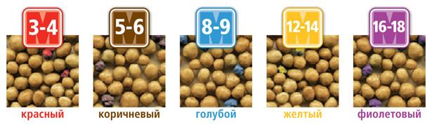 удобрение Осмокот, гранулированное удобрение Osmocote