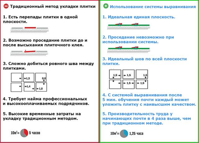 NOVA SVP - Система выравнивания плитки