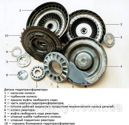 Деталі гідротрансформатора
