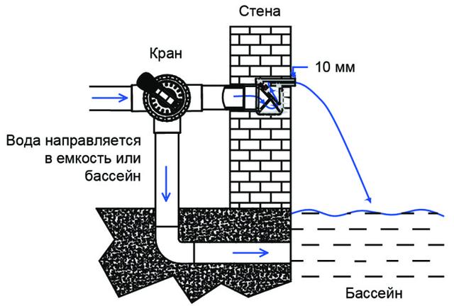 установка водопада в существующую стену
