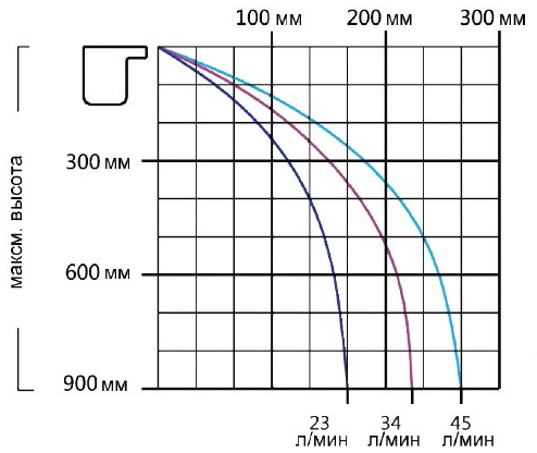 Габаритные размеры водопада Emaux PB 600–25