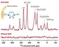 ЯМР анализ химических соеинений