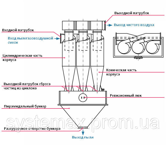 Конструкция, принцип работы циклон ЦН-15-750х3УП