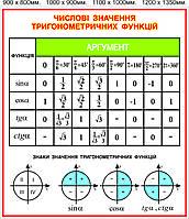 """Стенд """"Числовые значения тригонометрических функций"""""""