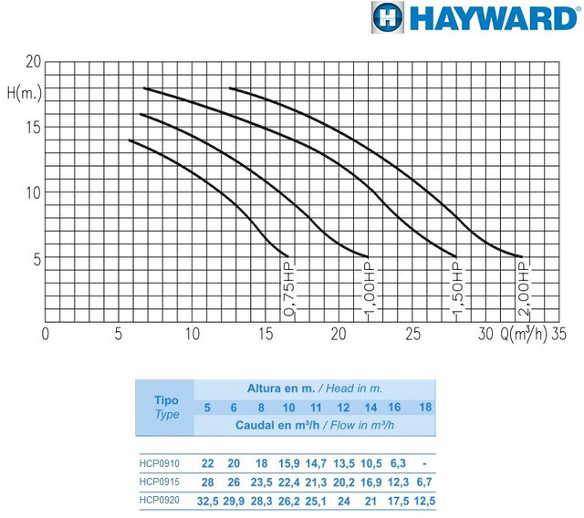 график гидравлических характеристик насоса Hayward Niger KNG 100 M.B