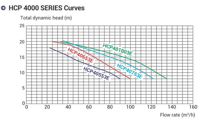график гидравлических характеристик насоса Hayward KAN 610 трехфазный