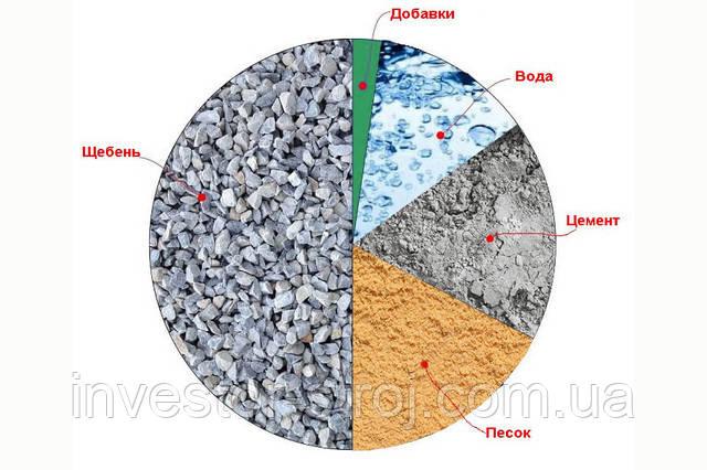 бетон Харьков цена