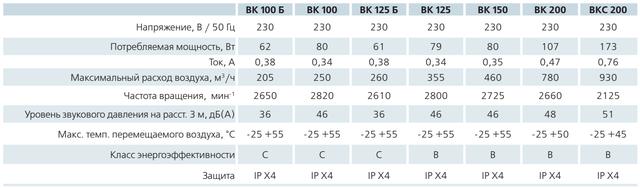 Технические характеристики (параметры) круглых канальных центробежных вентиляторов ВЕНТС ВК 100