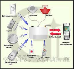Охранная GSM сигнализация G-1 квартиры, дома, дачи, гаража