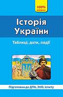 100% Довідник: Історія України ( у)