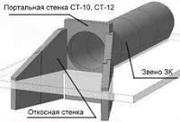 Откосная стенка СТ-5 (Бл.№39)
