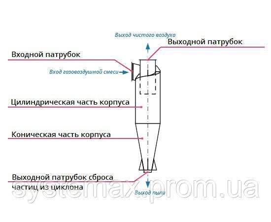 Конструкция, принцип работы циклон ЦН-15-1800