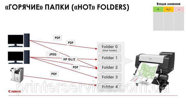 Возможность создания горячих папок с настройками печати в Canon iPF TX