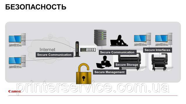 Структура обеспечения конфиденциальности данных в Canon iPF TX