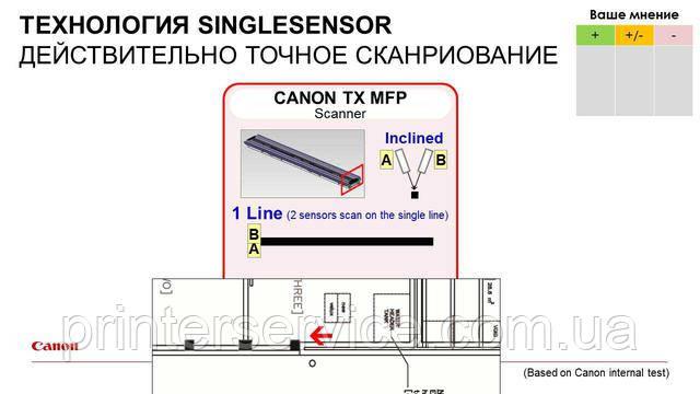 Преимущества технологии сканирования singlesensor от Canon
