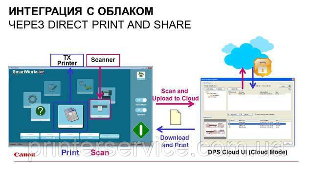 Работа с облаком в Canon iPF TX