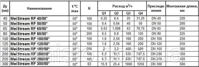 Технические характеристики водяных счетчиковSENSUS RF SENSUS MeiStream RF
