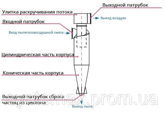 Конструкция, принцип работы циклон ЦН-15-650х1У