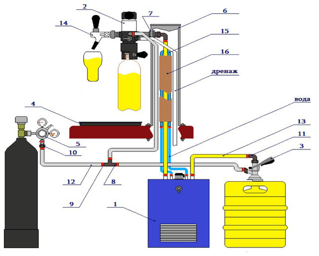 Обладнання для промивки пивний системи