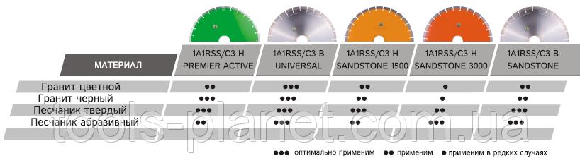 Алмазные диски Distar для природного камня