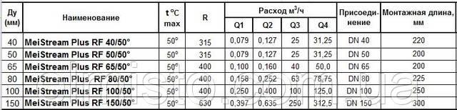 Технические характеристики водяных счетчиковSENSUS MeiStreamPlus RF