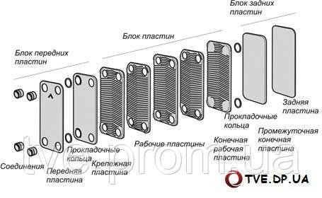 Теплообменник 90 квт Подогреватель низкого давления ПН 250-16-7 IVм Электросталь