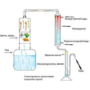 Дистиллятор для эфирных масел на 5 л, фото 2