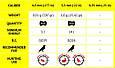 Пули для пневматики Gamo Magnum Energy 250шт. кал.4,5мм  6320224 , фото 4