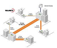 SHDSL модемы, до 91,2 Мбит/с по медным линиям, передача Ethernet и Е1.