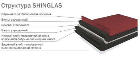 struktura_shinglas
