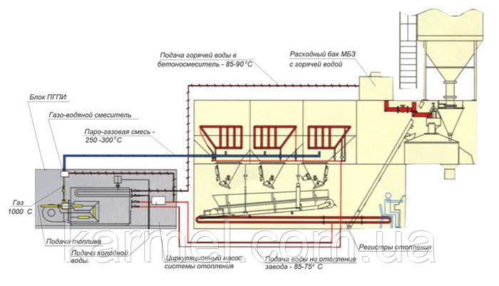 Парогазовая установка подогрева инертных материалов «ПГУ 600»