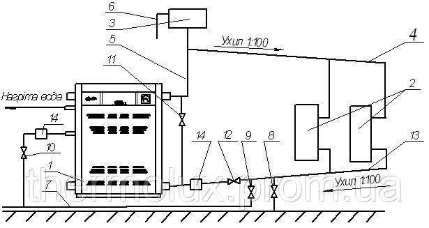 Схема системы отопления с уклонами для естественной циркуляции теплоносителя