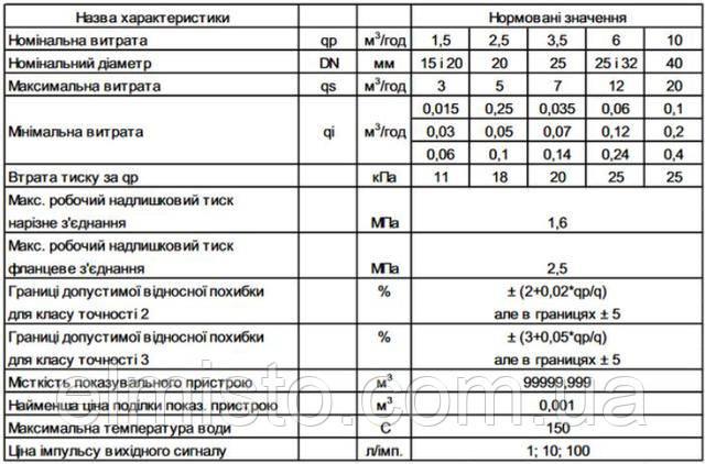 технические характеристики сухоходовSENSUS AN 130