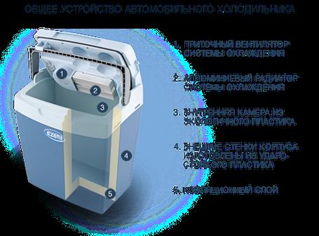 Автохолодильник Ezetil E-25 12 V, фото 2