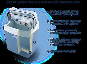 Автохолодильник 40 л, Ezetil E40 R/C 12/230V EEI, фото 2