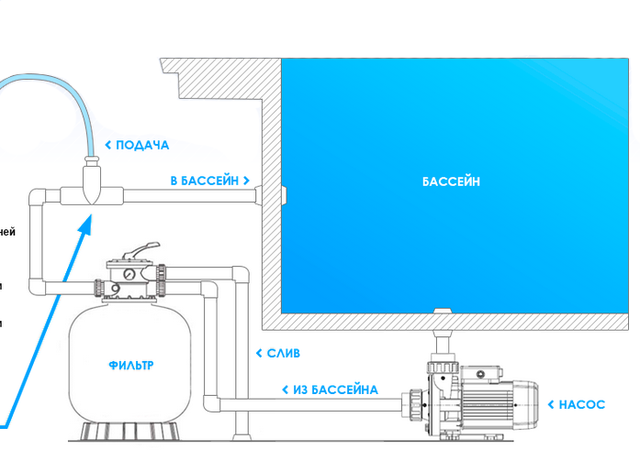 Схема монтажа насоса дозатора AquaViva pH/CL 1,5 л/ч (KUPH1H1HA1003)