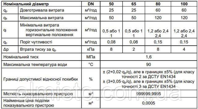 Технические характеристики счетчиков горячей воды SENSUS MeiStream FS