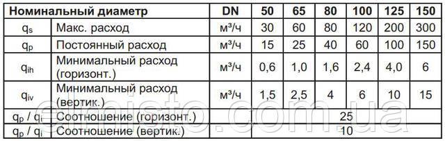 Основні характеристики SENSUS .WPD FS
