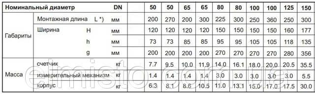 Габаритні розміри лічильників для гарячої води Сенсус .WPD FS